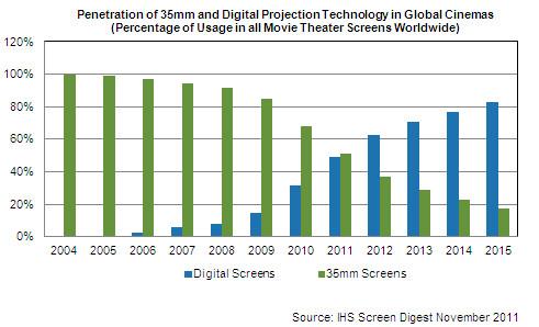2011-11-15_Cinema_Technology_Forecast